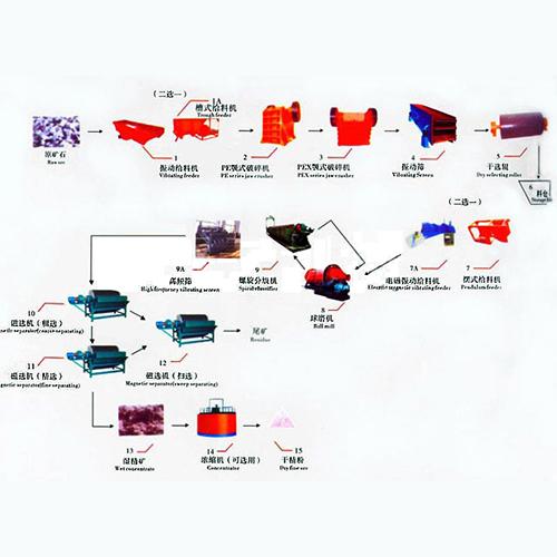 磁铁矿选矿设备及工艺流程图
