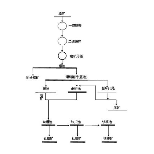 钛铁矿选矿工艺流程图