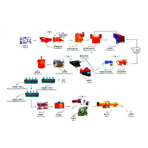 铜矿选矿设备及工艺流程图