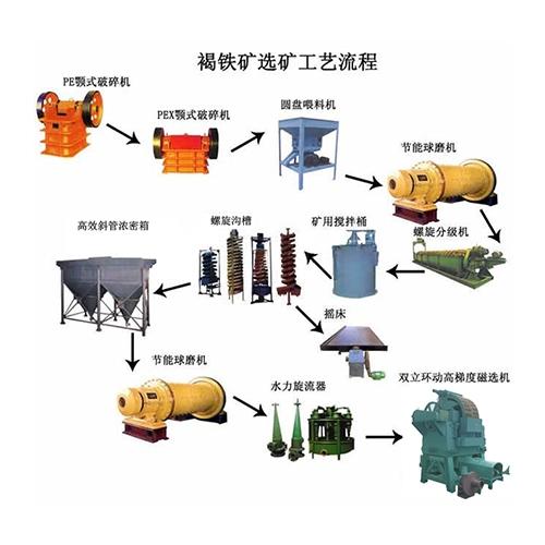 褐铁矿选矿工艺流程图
