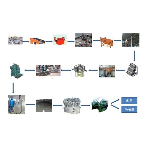 钾长石选矿设备及工艺流程图