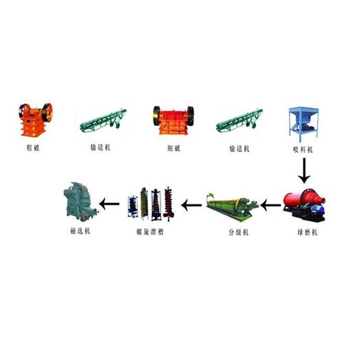 锰矿选矿设备及工艺流程图